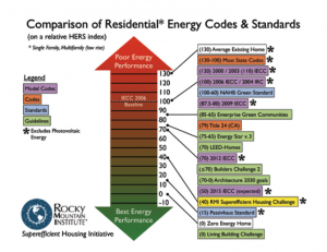 comparison-residential-energy-codes-standards